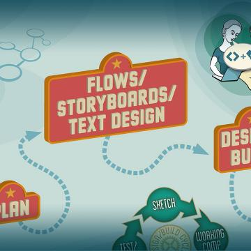 Web Design Process Workflow
