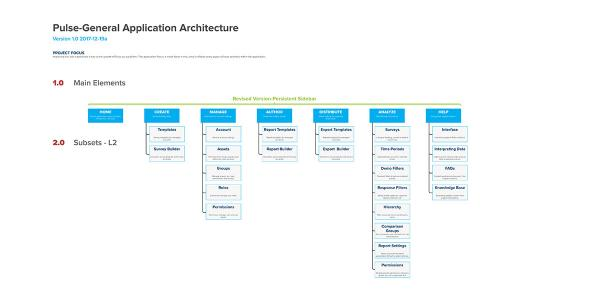 Information architecture tree to help visualize application hierarchy and content strategy.