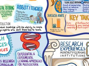 NSF STEM Education Infographic